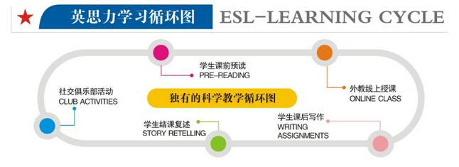 郑州北美同步阅读_英思力思辨英语_电话_地址_费用