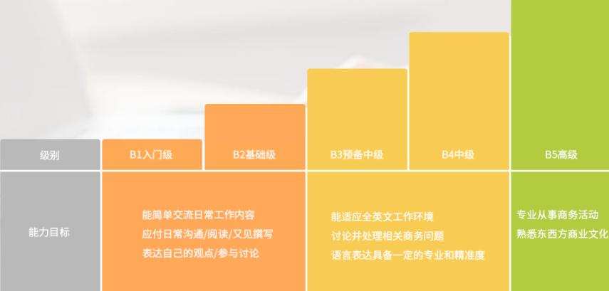 广州实战商務英語哪里培训