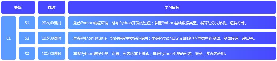 少儿编程Python课程