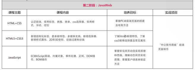 北京大数据培训课程