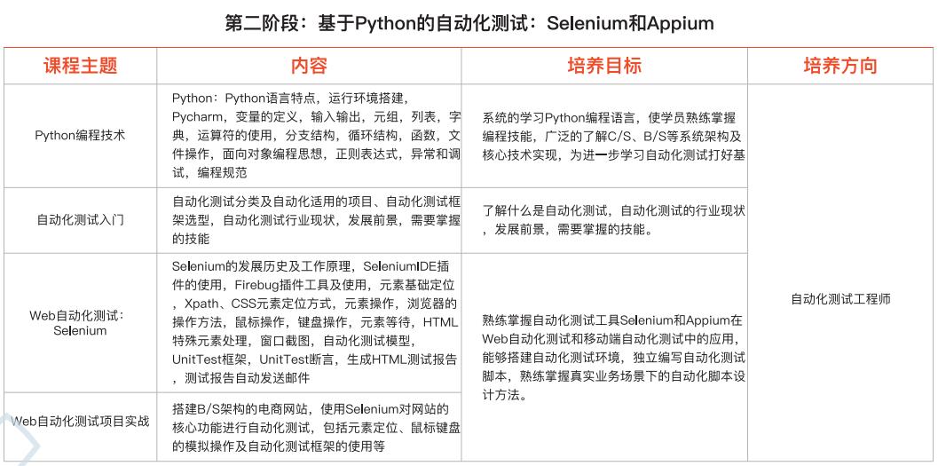 北京软件测试培训课程