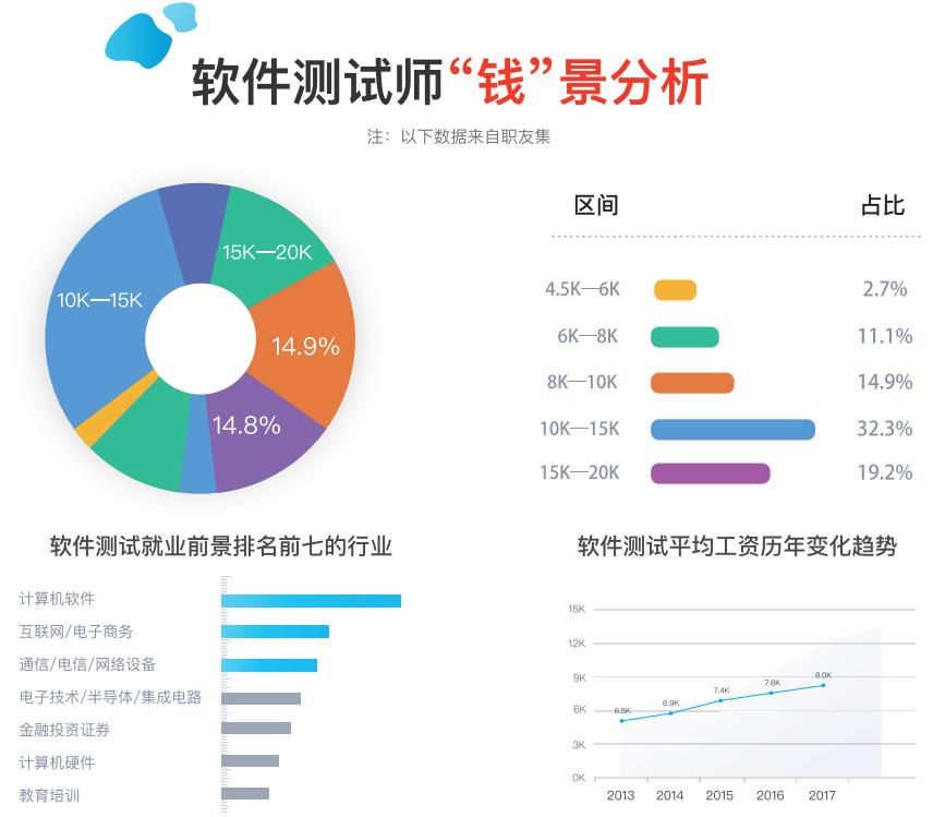 北京软件测试工程师薪资