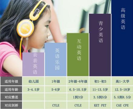 上海少儿英语课
