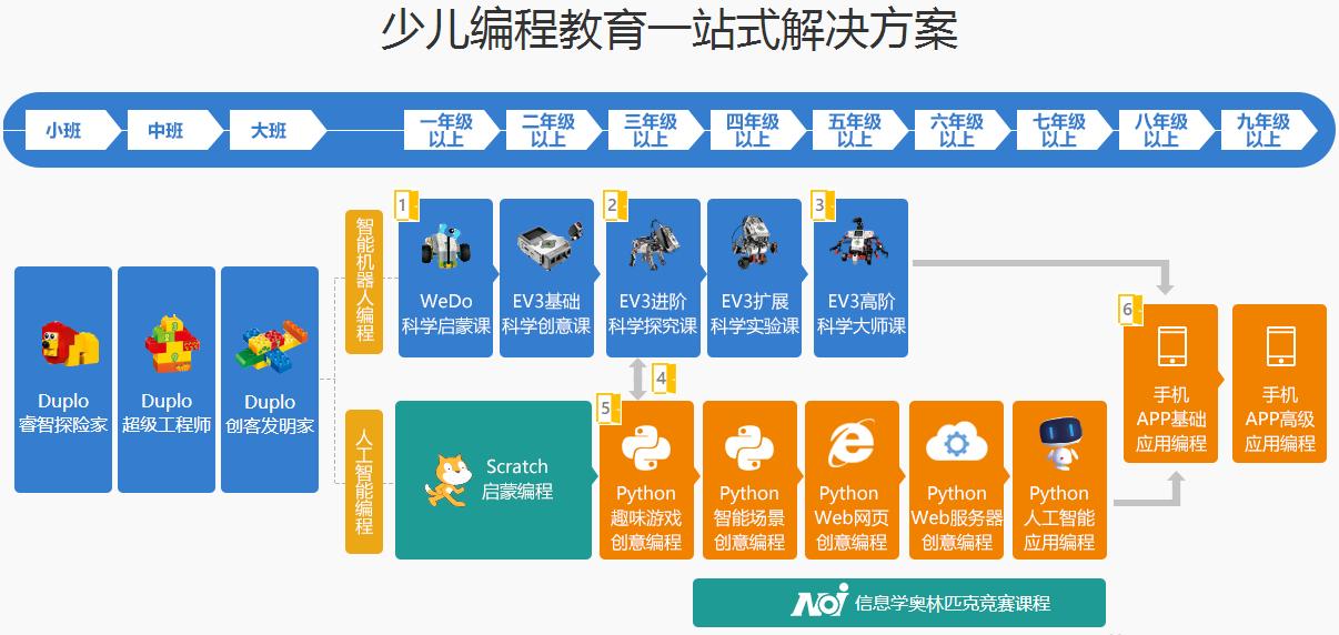 芜湖中学生编程培训
