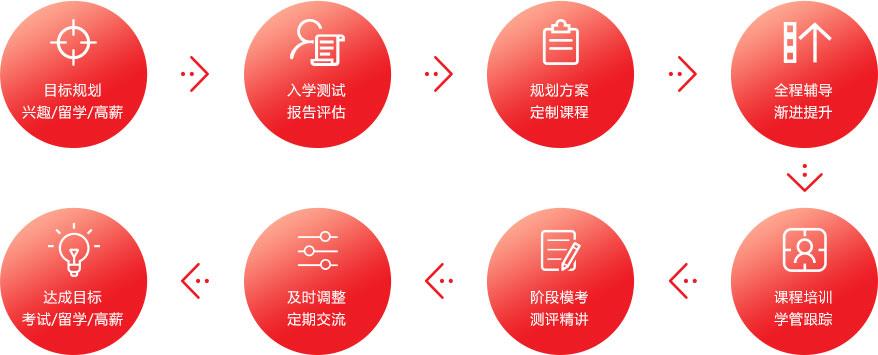 杭州法语培训机构