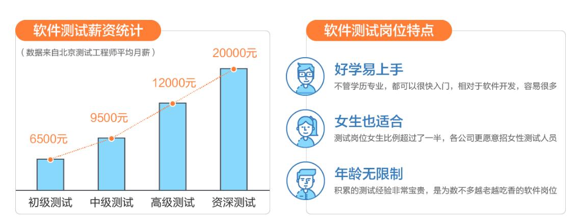南京软件测试基础学习