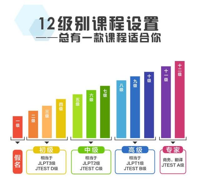 上海日語培訓