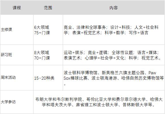 深圳EXPLO夏令营