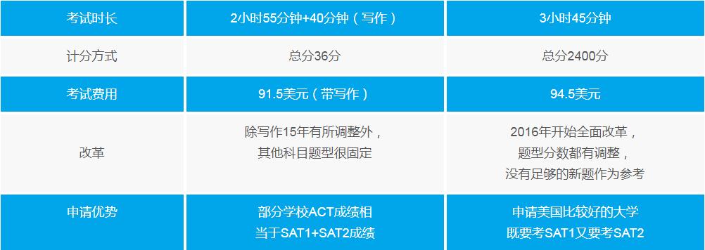 郑州ACT培训机构排行榜