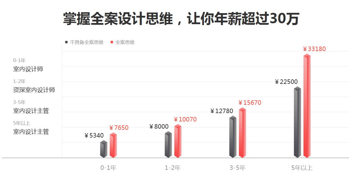 深圳丝路平面设计培训
