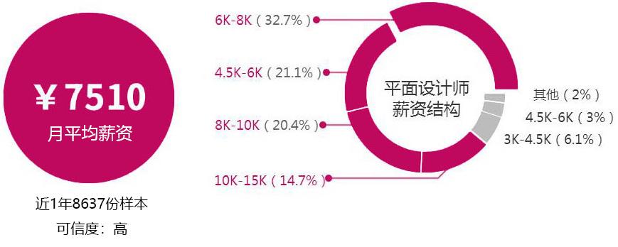 郑州十大平面设计培训机构排行榜_地址_费用_电话