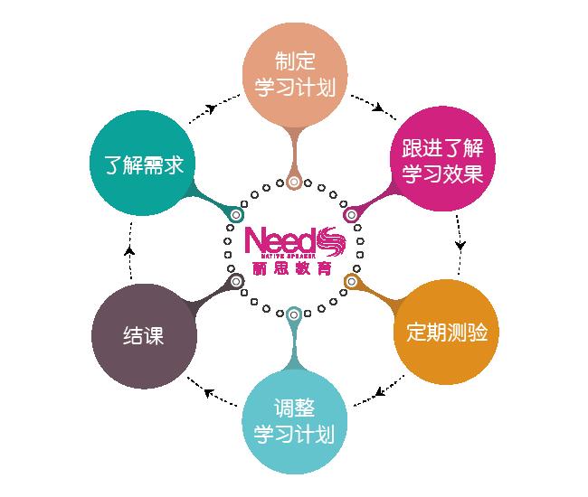 杭州丽思日语培训入学流程