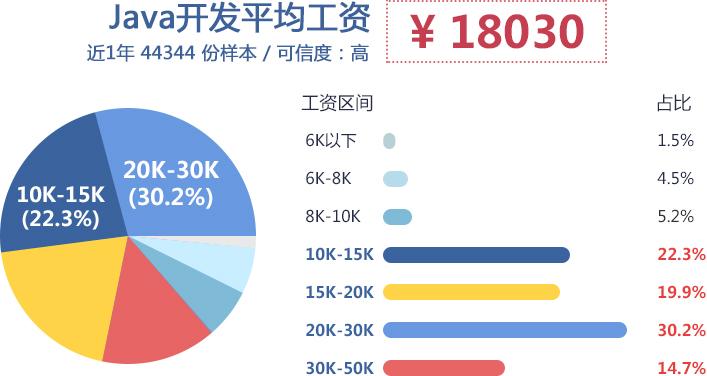 郑州学习JAVA多少钱