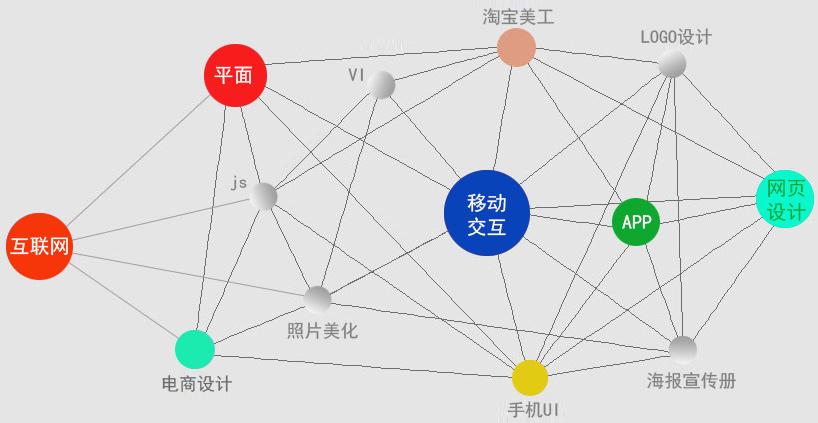 郑州全能UI设计培训班_电话_地址_费用