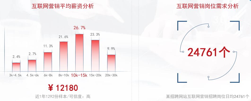 宁波网络营销师培训学费
