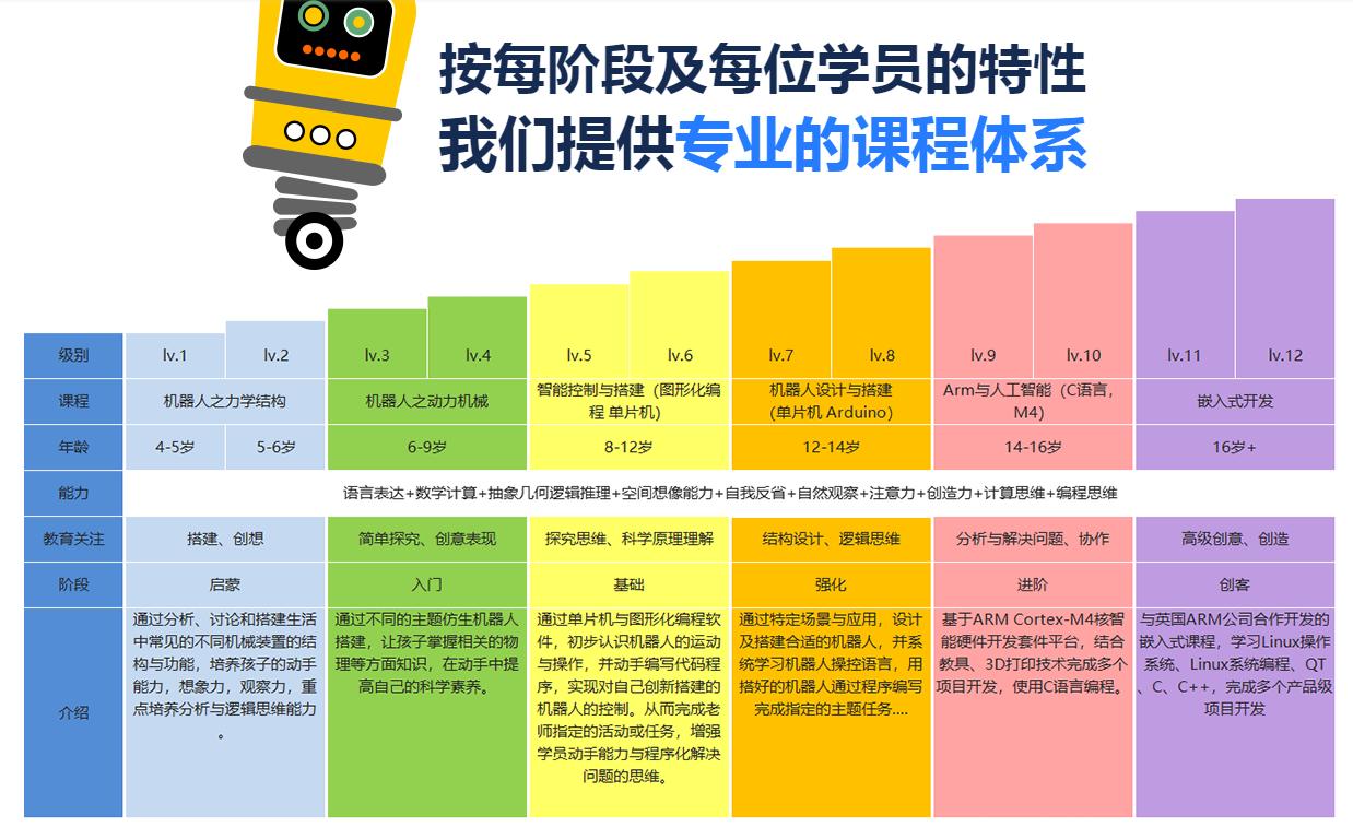 粤嵌小创客机器人培训