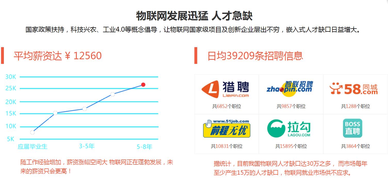 深圳物联网培训课程