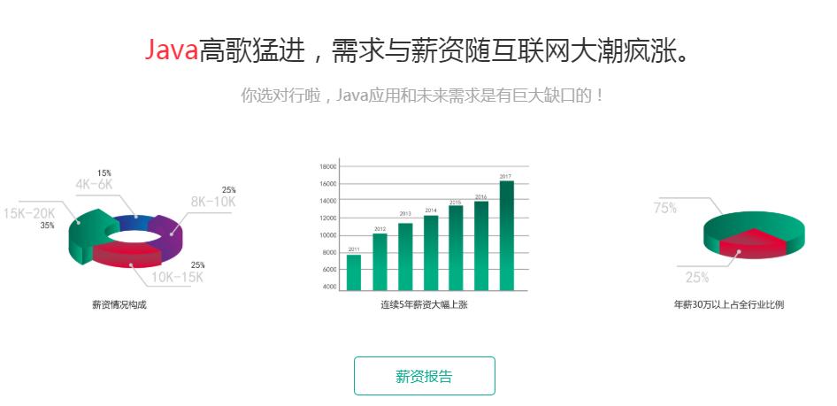 天津Java培训