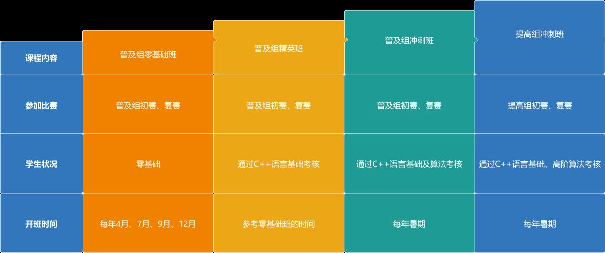 台州编程培训学校