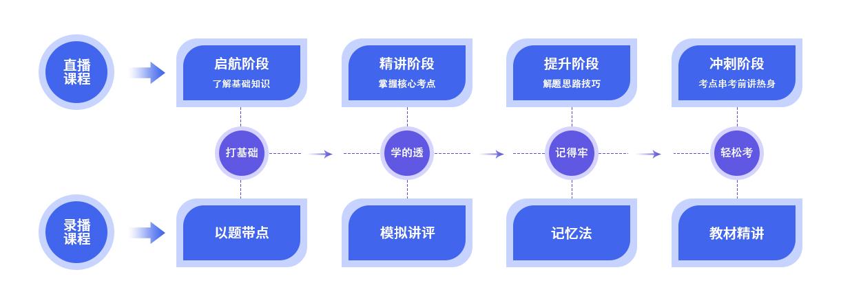 芜湖税务师执业培训
