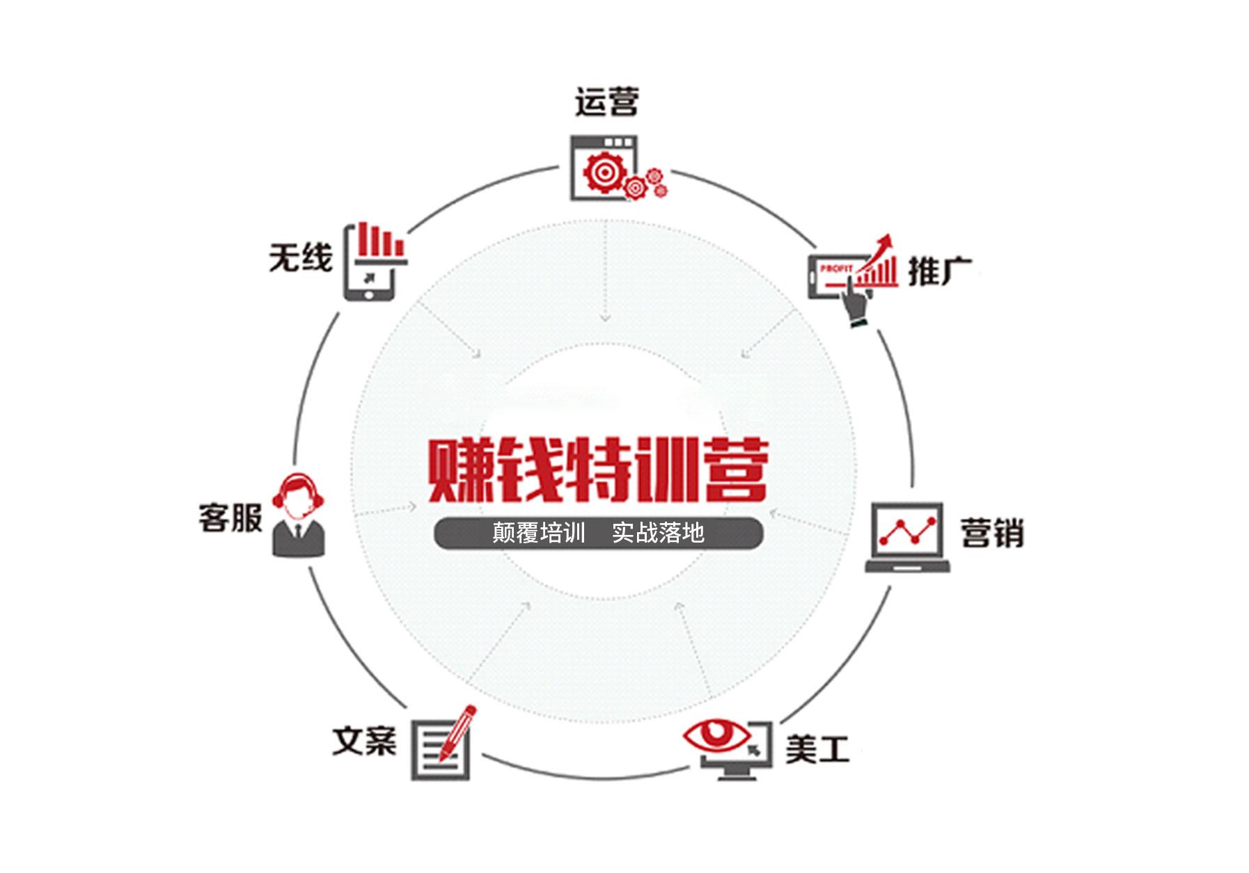 镇江润州区电商培训班