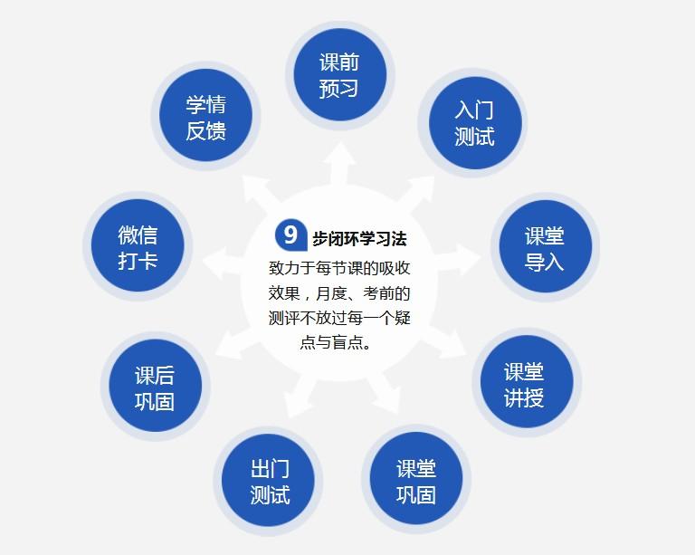 郑州GMAT培训课程报名