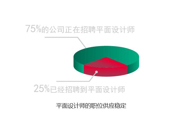 天津ps平面设计专业培训