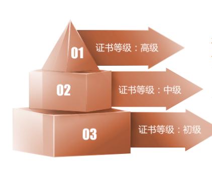 赤峰薪税管理师培训学习