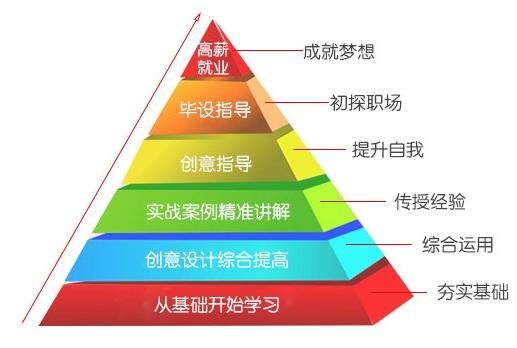 苏州网页设计师培训有用吗