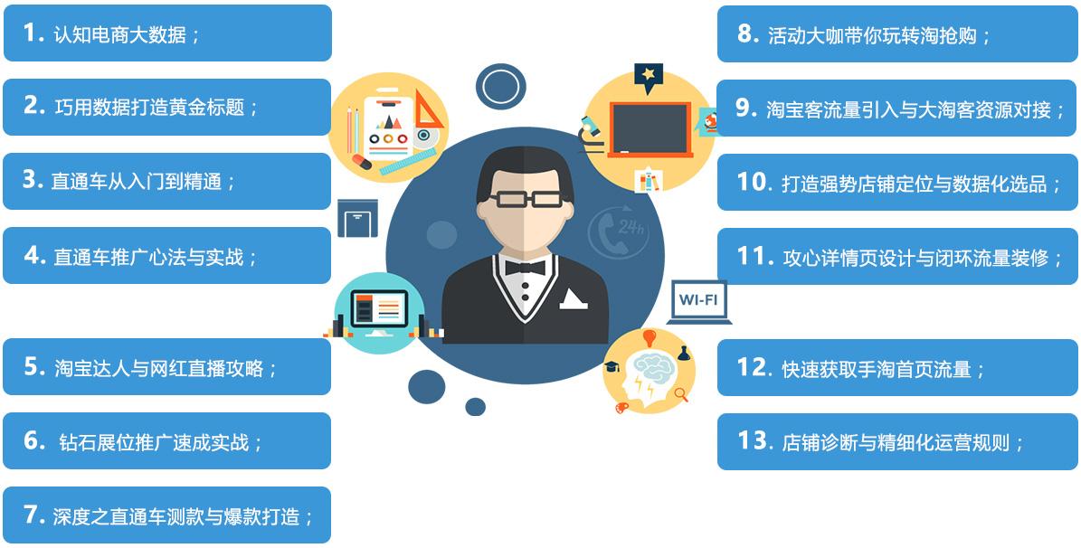 杭州电商网店培训
