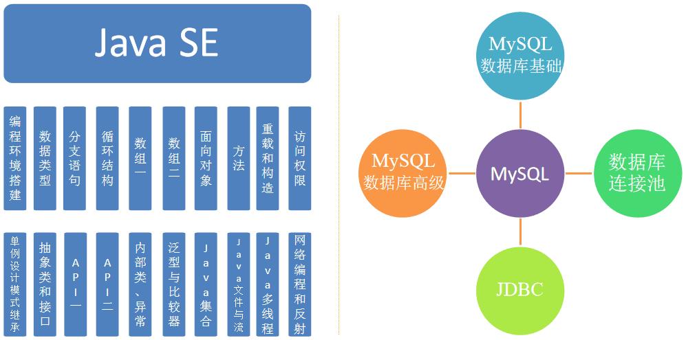 北京大数据全日制班课程