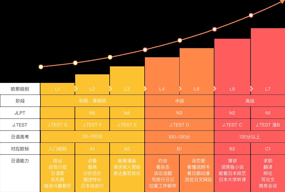 杭州精品线上日语培训去哪学
