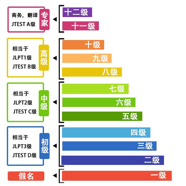 镇江京口区全日制日语培训班-地址-电话