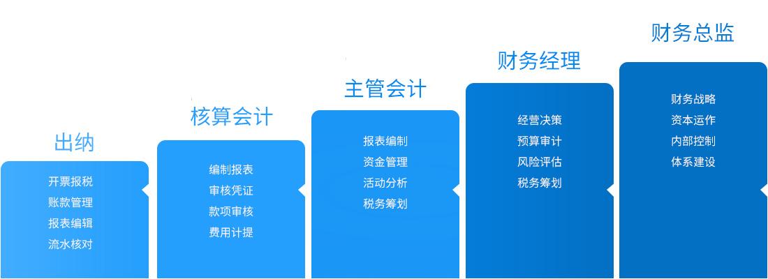武汉中级会计师课程价格