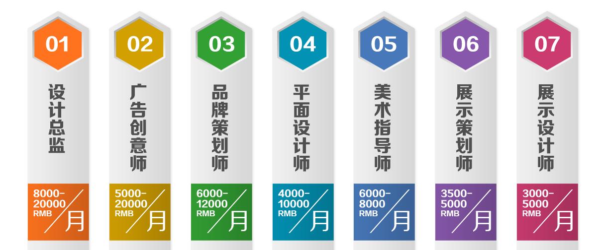 杭州平面广告培训学校