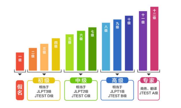 镇江日语课程培训班