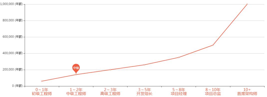 广州Python技术培训中心