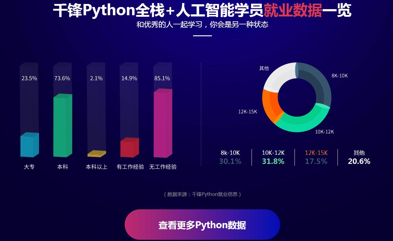 杭州专业python培训班