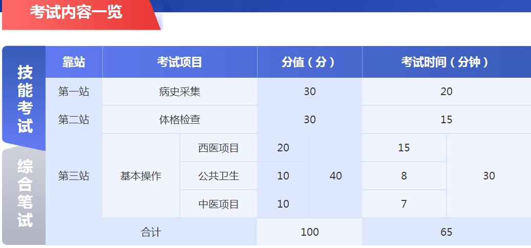 芜湖中医助理医师培训班