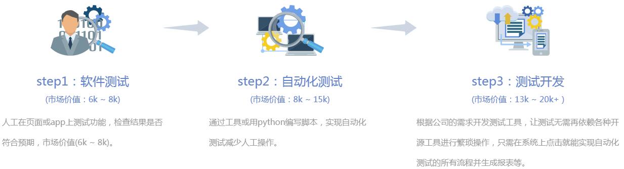北京专业软件测试培训班