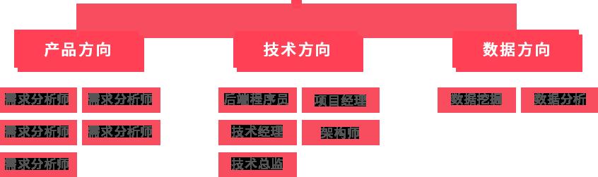杭州java初级工程师培训