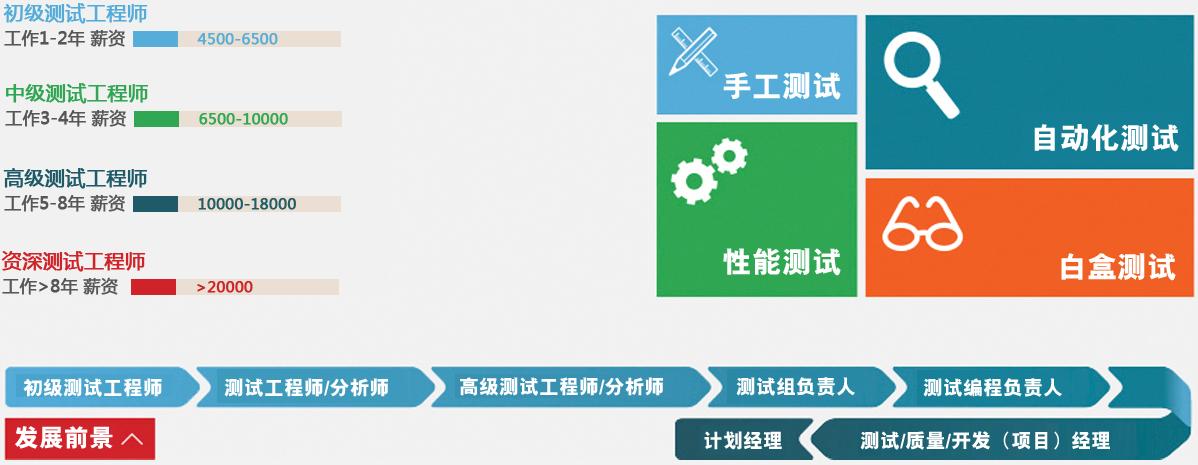 南京软件测试培训中心