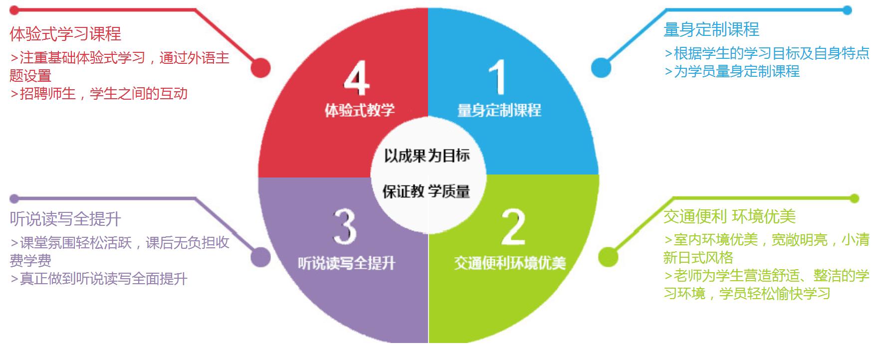 深圳韩语入门培训