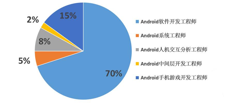 Android岗位企业需求占比