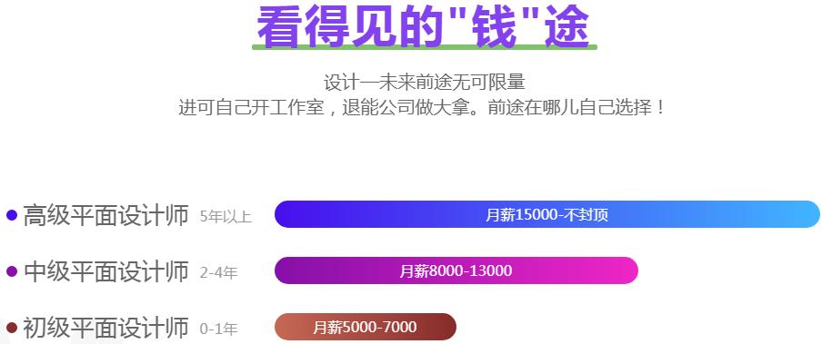 北京广告设计培训机构多少钱