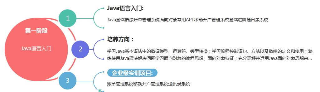武汉数据分析培训课程