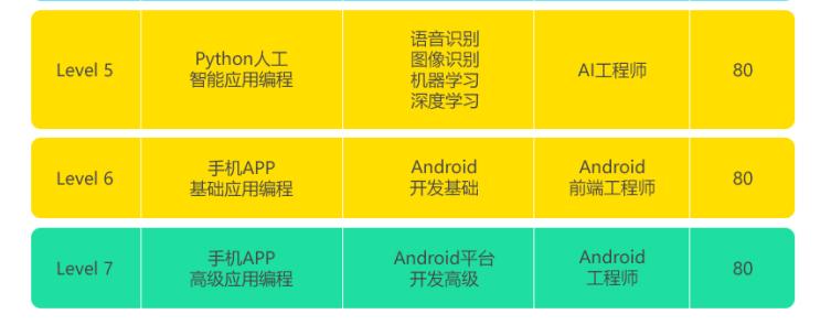 成都python人工智郑州网站建设能编程网络培训