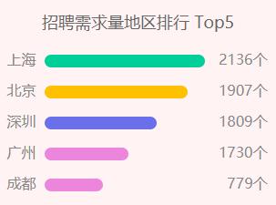 天津UI培训班排名