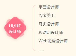 天津UI专业培训学校