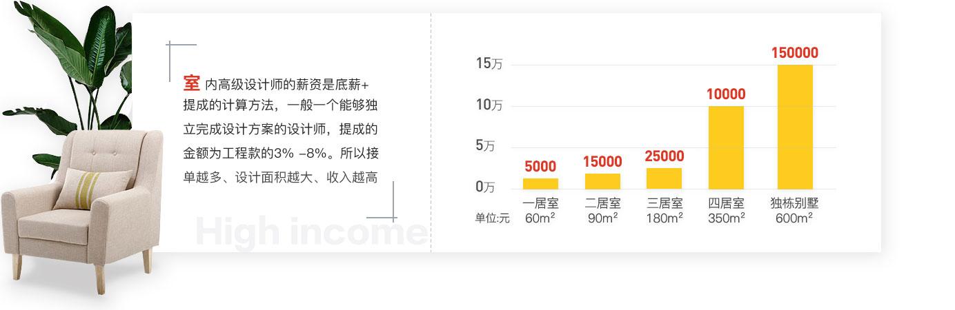 杭州软装设计师培训学费